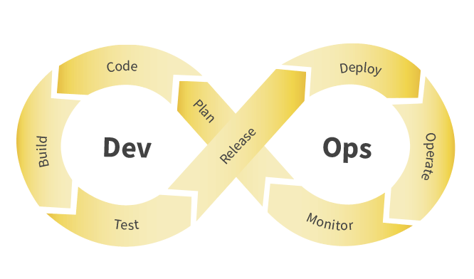 Continuous Delivery with DevOps