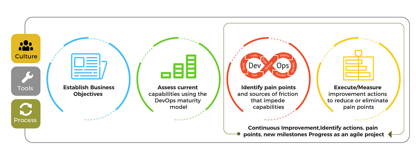 devops implementation model