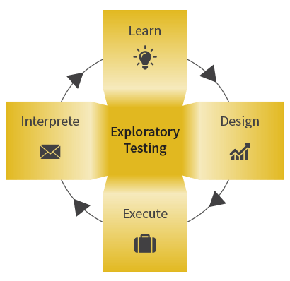 Exploratory testing services