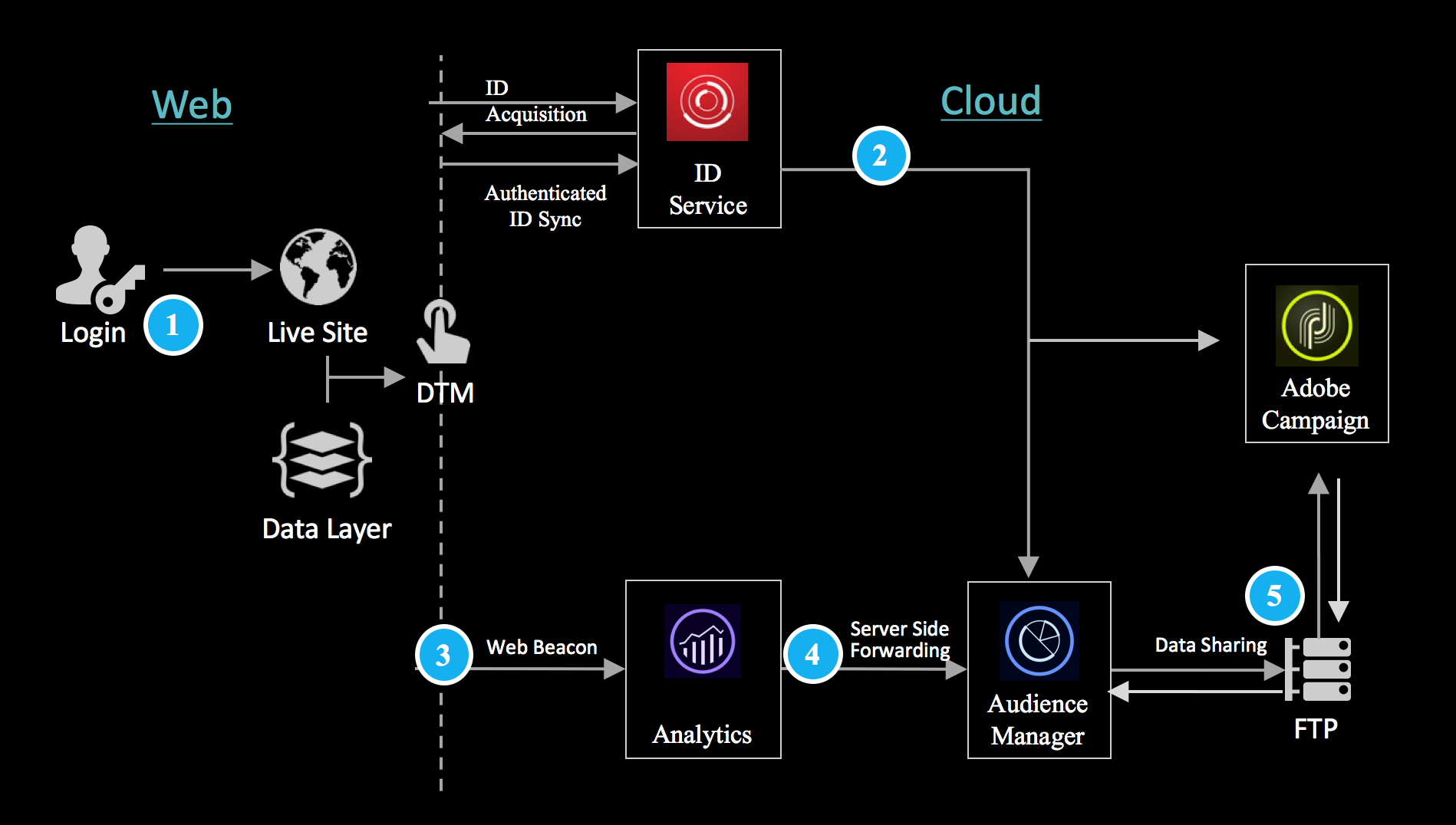 declared ip integration