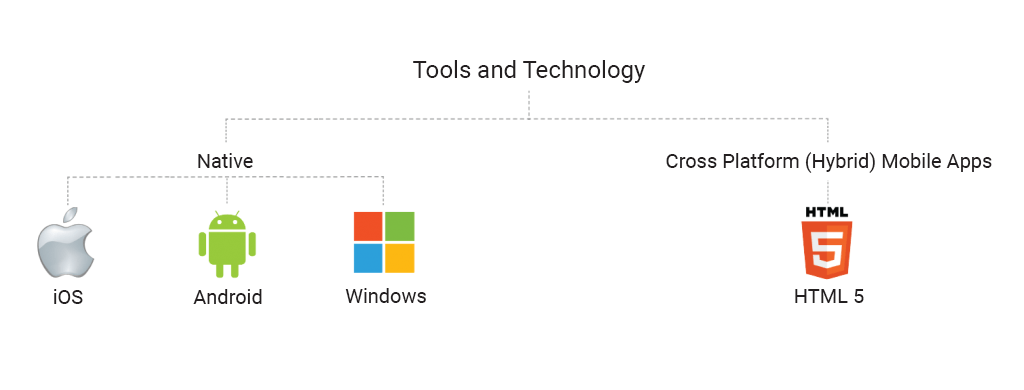 Tools and Technology