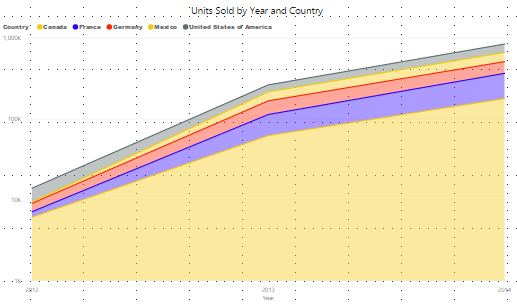 PowerBI Area Charts