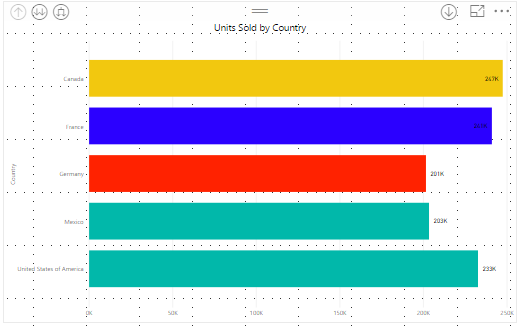 PowerBI Bar Charts