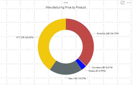 PowerBI Doughnut Charts