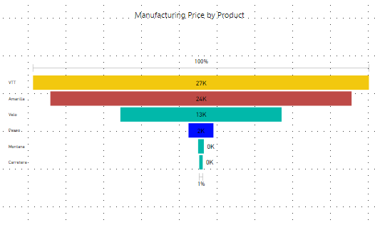 PowerBI Funnel Charts