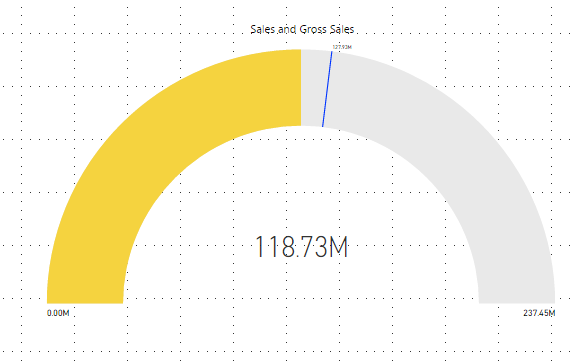 PowerBI Gauge Charts