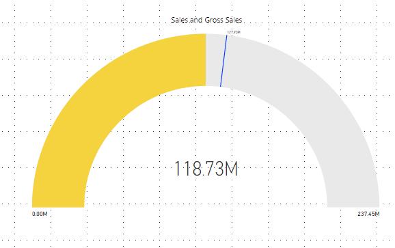 PowerBI Gauge Charts