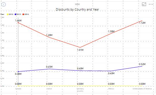 PowerBI Line Charts