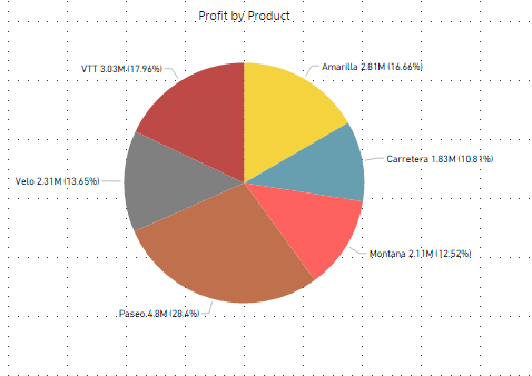 PowerBI Pie Charts